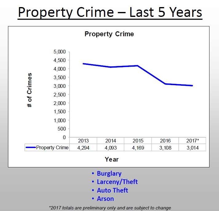 Property_Crime